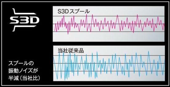 低振動スプールのS3Dスプールを採用