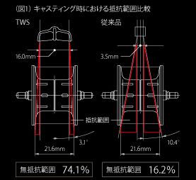 ターンアラウンド型TWSの構造