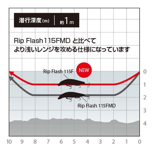 「リップフラッシュ115F」の使い方と特徴